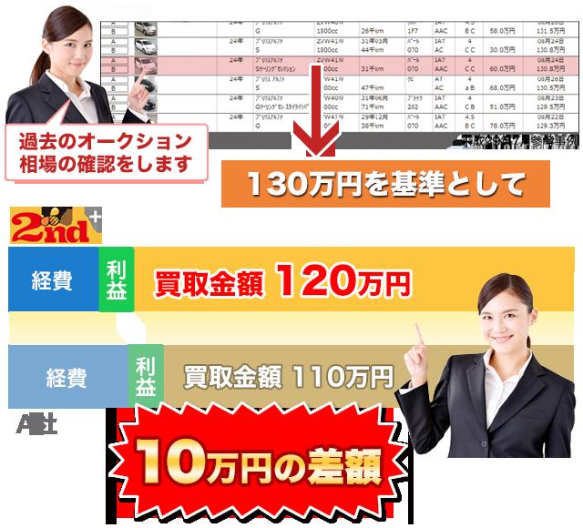買取金額の算出方法